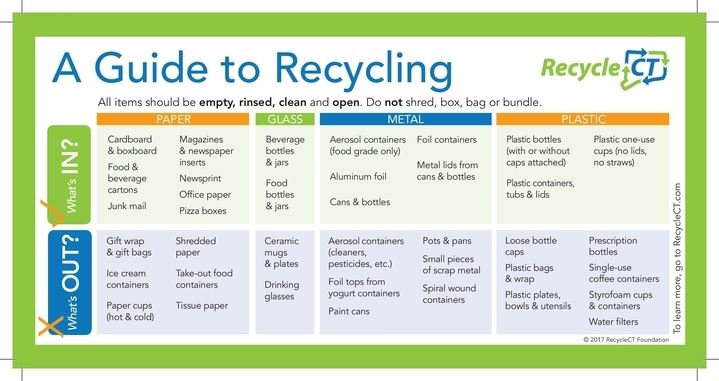 A Guide to Recycling (JPG) Opens in new window